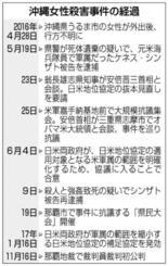 沖縄うるま女性殺害事件の経過