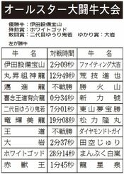 オールスター大闘牛大会 対戦結果(左が勝ち牛)