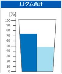 平年の貯水率(左)と28日の貯水率(沖縄県企業局のHPから)