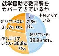 就学援助「足りない」52% 制服、校納金の支払いが…ひとり親家庭の悩み 沖縄・北谷町調査