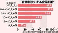 20年たっても導入企業5割届かず 育休の実態(3)