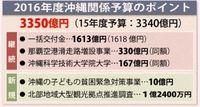 16年度沖縄予算案、前年比10億円増の3350億円