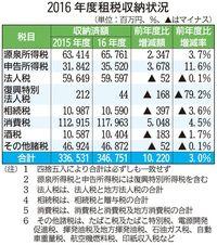 沖縄県内の国税収納、過去最高を更新 好況反映し2016年度は3467億円