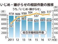 職場のいじめ・嫌がらせ517件 相談全体の25%に 2017年度・沖縄労働局