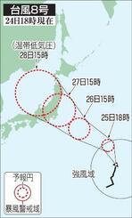 台風8号の5日先予想進路