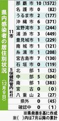 県内感染者の居住別状況(12月9日)