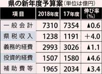 県予算案7310億円内示/18年度 前年度比44億円減/一括交付金減額響く
