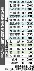 県内感染者の居住別状況(6月23日)