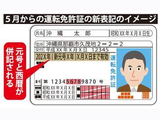 5月からの運転免許証の新表記のイメージ