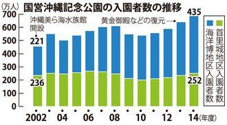 国営沖縄記念公園の入園者数の推移