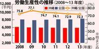 労働生産性(上)沖縄の水準、全国の7割 低いサービス業/偏る産業構造