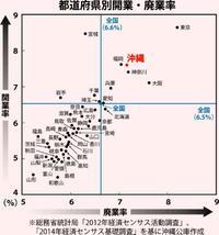 安易な起業に警鐘 開・廃業率の高さ、沖縄は全国4位 所得の低さも影響か