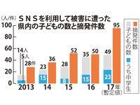 18歳未満のSNS犯罪被害 沖縄県内2017年は過去最多49人 摘発も前年の約2倍