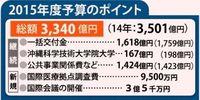 15年度沖縄振興予算3340億円 162億円減額