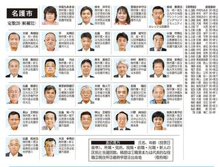 名護市議選挙の当選者一覧