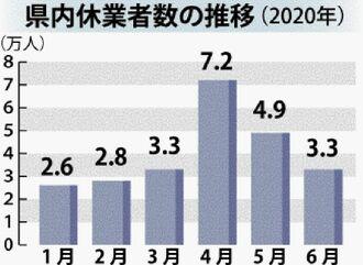 県内休業者数の推移(2020年)