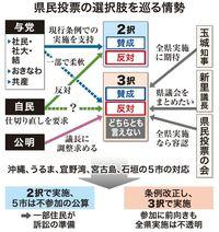 沖縄県民投票:現行通りか、条例改正か 投票日迫るも打開策遠く