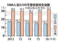 沖縄の高校生、不登校が全国ワースト 29%「無気力」