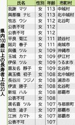 県内100歳以上の長寿者上位20人