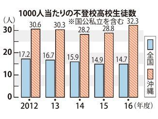 1000人当たりで見ると沖縄は全国の倍以上