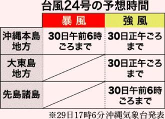 台風24号の予想時間