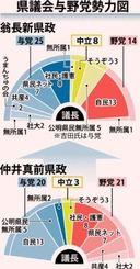 県議会与野党勢力図