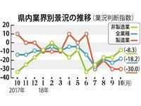 青果卸業が好転、4.5ポイント改善 中小企業中央会・10月景況