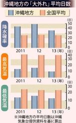 沖縄地方の「大外れ」平均日数