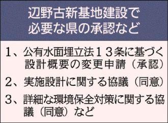 辺野古新基地建設で必要な県の承認など