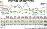 参院選比例区 自民、県内最多16万票 共産9万票 社民は激減