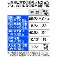 大阪府北部地震:ガスの安全供給に人手とコスト 競争激化で対応力低下懸念【深掘り】