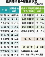 県内感染者の居住別状況(8月6日)