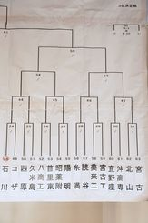 ブロック別の組み合わせ表(4)