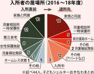 入所者の居場所(2016〜18年度)