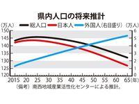 沖縄の人口、2025年をピークに減少か 65年には132万人推計