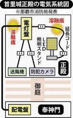 首里城正殿の電気系統図