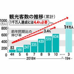 観光客数の推移