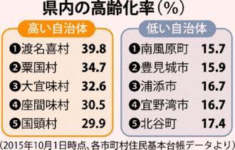 県内の高齢化率