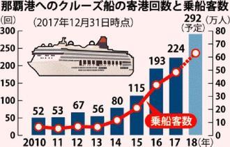 那覇港へのクルーズ船の寄港回数