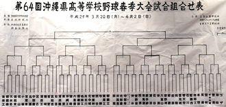 沖縄県高校野球春季大会 組み合わせ表