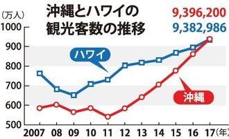 沖縄とハワイの観光客数の推移