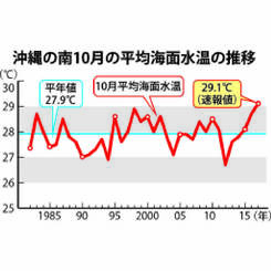 沖縄の南 10月の平均海面水温の推移