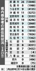 県内感染者の居住別状況(9月25日)