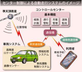 センター制御による自動走行システムのイメージ