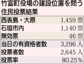 竹富町役場の建設位置を問う住民投票結果