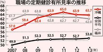 職場の定期健診有所見率の推移