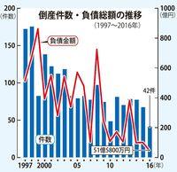 沖縄県内の倒産・負債額 2016年は過去最少 観光や建設好調