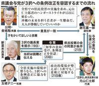 沖縄県民投票:自民・照屋氏「与党も私どもも苦渋の選択」 全県実施へ一歩