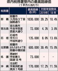 県内路線価8.3%上昇/5年連続増 伸び幅 2年連続1位