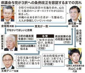 県議会与党が3択への条例改正を容認するまでの流れ